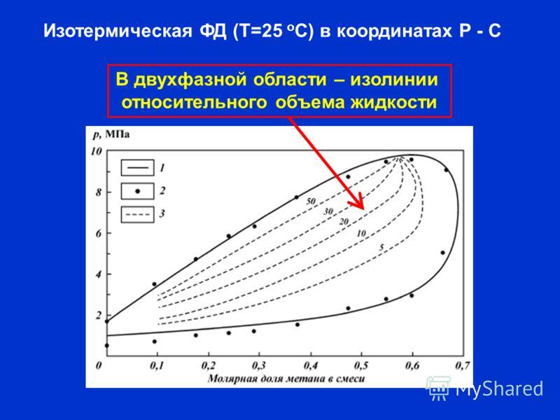 Изотермическая ФД (Т=25 о С) в координатах Р - С В двухфазной области – изолинии относительного объема жидкости