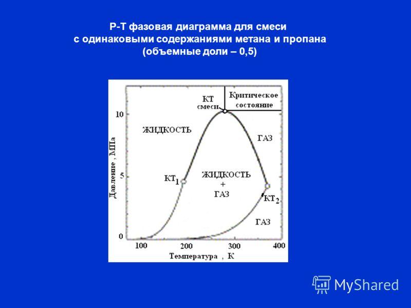 Р-Т фазовая диаграмма для смеси с одинаковыми содержаниями метана и пропана (объемные доли – 0,5)