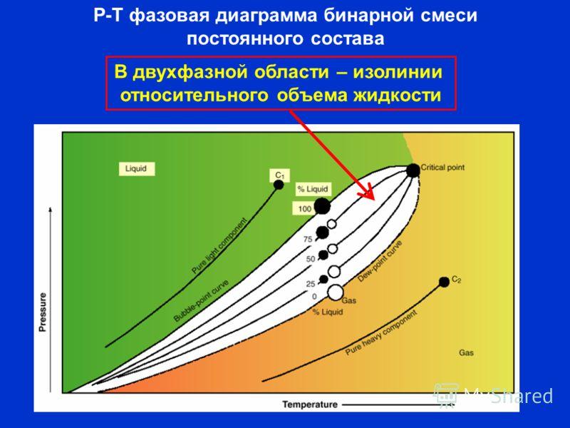 Р-Т фазовая диаграмма бинарной смеси постоянного состава В двухфазной области – изолинии относительного объема жидкости
