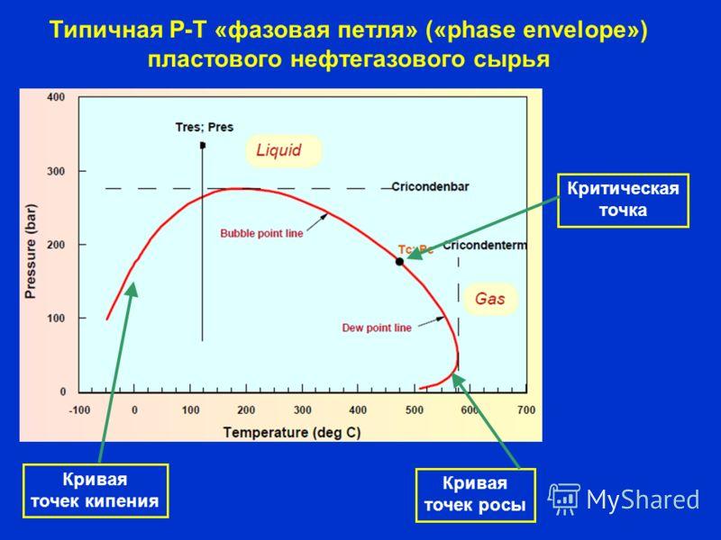 Типичная Р-Т «фазовая петля» («phase envelope») пластового нефтегазового сырья Кривая точек кипения Кривая точек росы Критическая точка