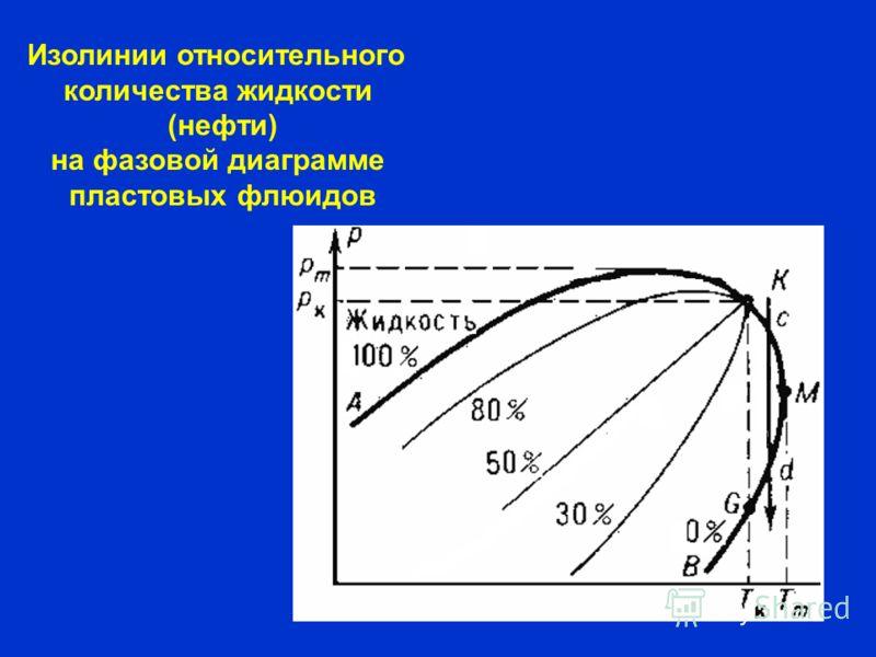 Изолинии относительного количества жидкости (нефти) на фазовой диаграмме пластовых флюидов