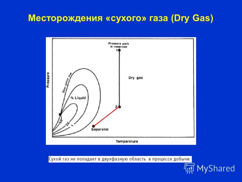 Месторождения «сухого» газа (Dry Gas)