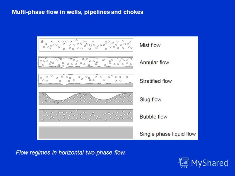 Flow regimes in horizontal two-phase flow. Multi-phase flow in wells, pipelines and chokes