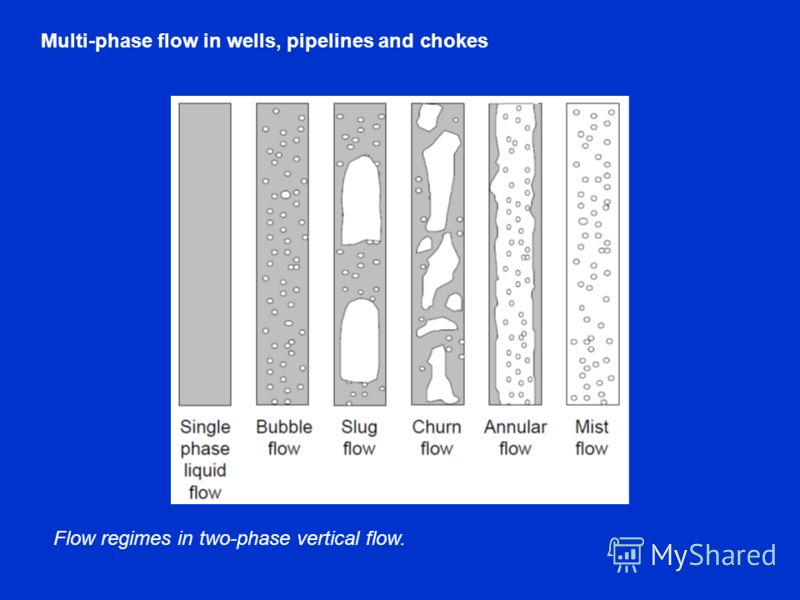 Flow regimes in two-phase vertical flow.