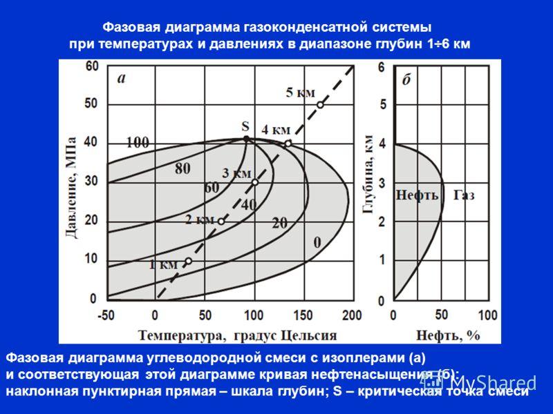 Фазовая диаграмма углеводородной смеси с изоплерами (а) и соответствующая этой диаграмме кривая нефтенасыщения (б): наклонная пунктирная прямая – шкала глубин; S – критическая точка смеси Фазовая диаграмма газоконденсатной системы при температурах и
