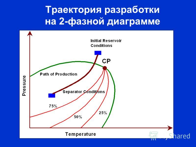 Траектория разработки на 2-фазной диаграмме