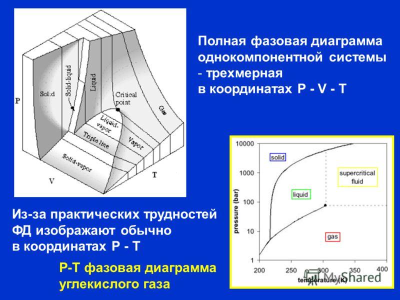 Полная фазовая диаграмма однокомпонентной системы - трехмерная в координатах P - V - T Из-за практических трудностей ФД изображают обычно в координатах Р - Т Р-Т фазовая диаграмма углекислого газа