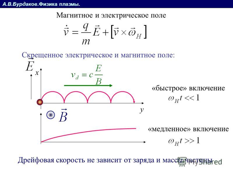 А.В.Бурдаков.Физика плазмы. Магнитное и электрическое поле x y Скрещенное электрическое и магнитное поле: «быстрое» включение «медленное» включение Дрейфовая скорость не зависит от заряда и массы частицы