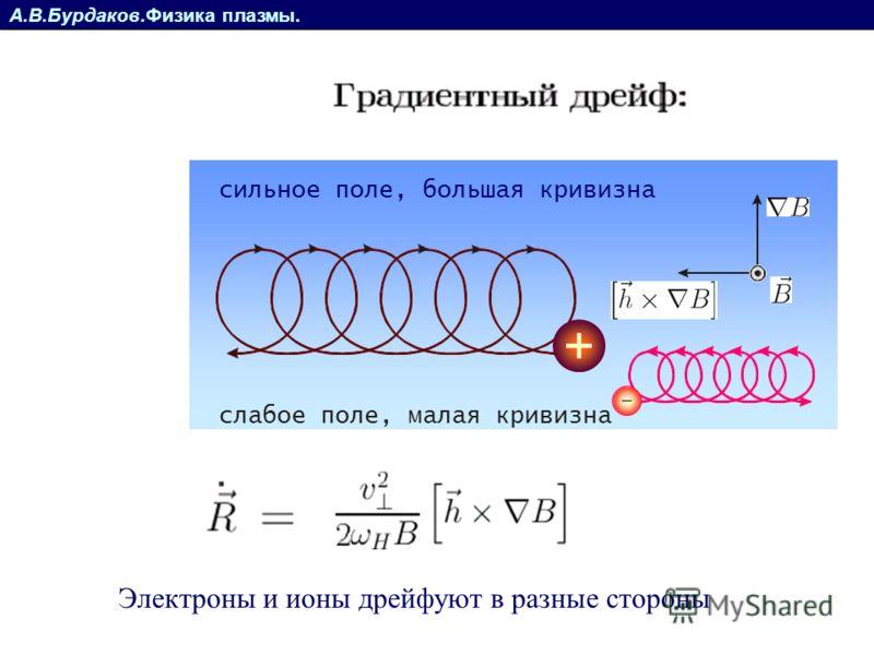 А.В.Бурдаков.Физика плазмы. слабое поле, малая кривизна сильное поле, большая кривизна Электроны и ионы дрейфуют в разные стороны
