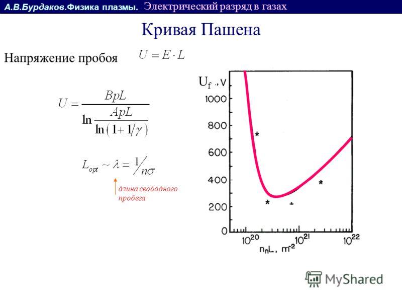 А.В.Бурдаков.Физика плазмы. Электрический разряд в газах Кривая Пашена длина свободного пробега UfUf Напряжение пробоя