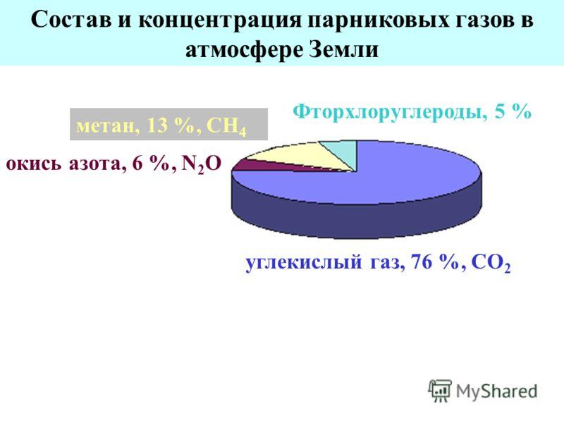 Состав и концентрация парниковых газов в атмосфере Земли углекислый газ, 76 %, СО 2 метан, 13 %, СН 4 Фторхлоруглероды, 5 % окись азота, 6 %, N 2 О