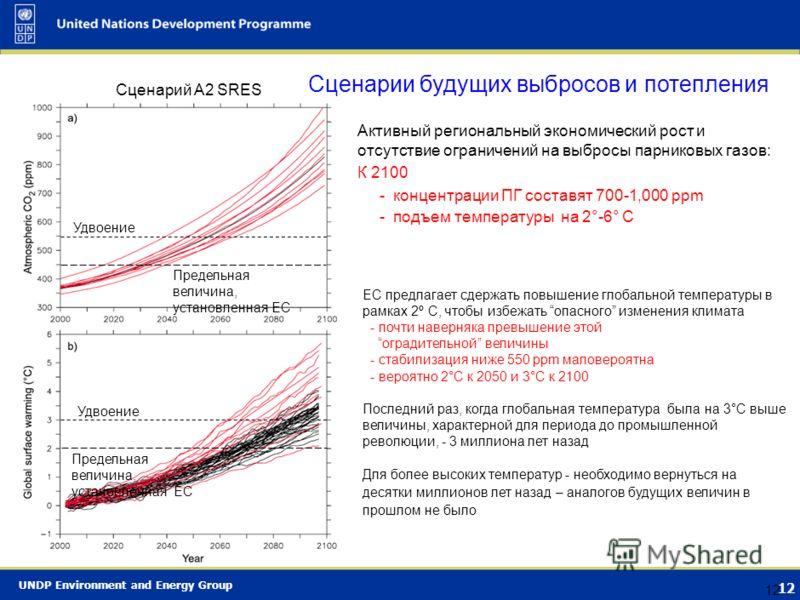UNDP Environment and Energy Group 11 Source: IPCC (2007) Концентрации парниковых газов растут Повышение уровней после 1750 г. вследствие развития хозяйственной деятельности Резкий рост за последние 50 лет Концентрации CO 2 в атмосфере сохранялись ниж