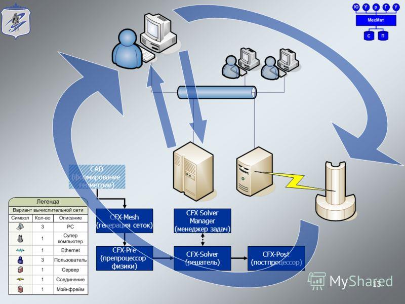 13 CFX-Post (постпроцессор) CFX-Solver (решатель) CFX-Solver Manager (менеджер задач) CFX-Pre (препроцессор физики) CFX-Mesh (генерация сеток) CAD (формирование геометрии)