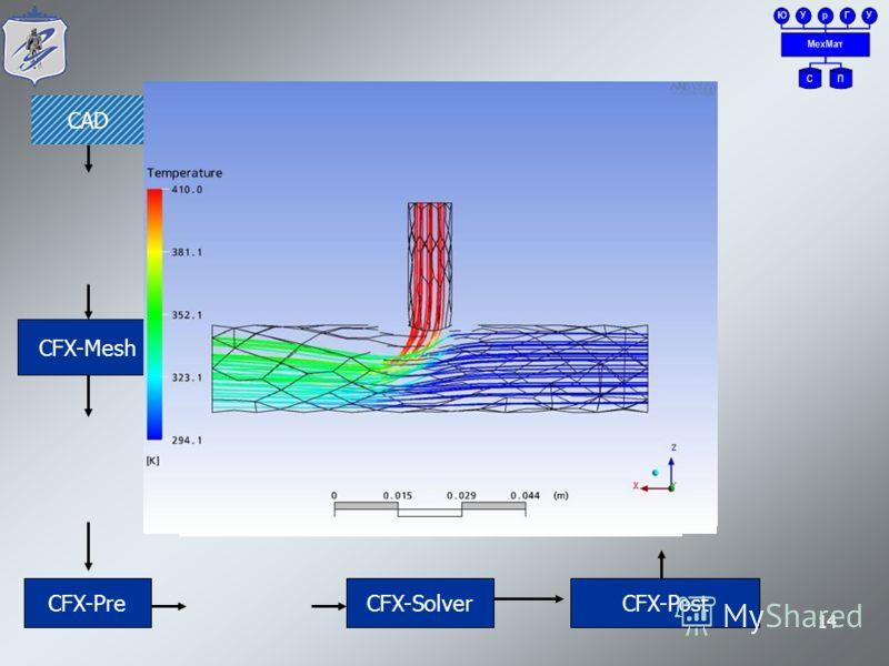 14 CFX-Mesh CAD CFX-PreCFX-SolverCFX-Post