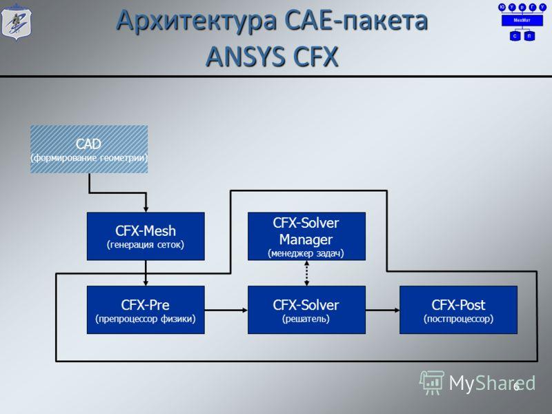 6 Архитектура CAE-пакета ANSYS CFX CFX-Pre (препроцессор физики) CFX-Mesh (генерация сеток) CFX-Solver (решатель) CFX-Solver Manager (менеджер задач) CFX-Post (постпроцессор) CAD (формирование геометрии)