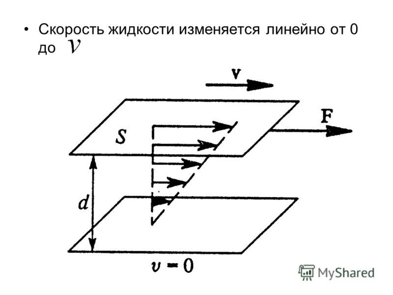 Скорость жидкости изменяется линейно от 0 до