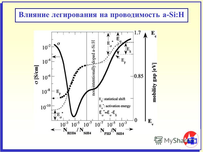 Влияние легирования на проводимость a-Si:H