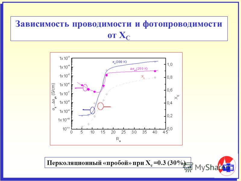 Зависимость проводимости и фотопроводимости от X C Перколяционный «пробой» при Х с =0.3 (30%)
