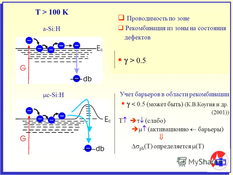 Проводимость по зоне Рекомбинация из зоны на состояния дефектов > 0.5 T > 100 K a-Si:H c-Si:H Учет барьеров в области рекомбинации < 0.5 (может быть) (К.В.Коугия и др. (2001)) Т (слабо) (активационно барьеры) ph (T) определяется (Т)