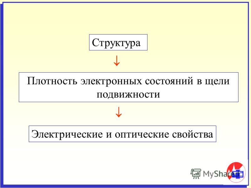 Структура Плотность электронных состояний в щели подвижности Электрические и оптические свойства