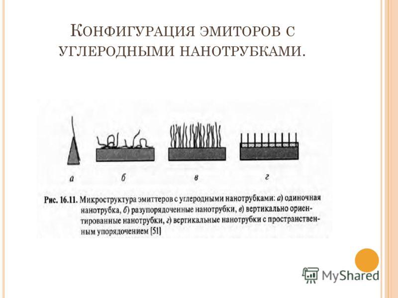 К ОНФИГУРАЦИЯ ЭМИТОРОВ С УГЛЕРОДНЫМИ НАНОТРУБКАМИ.