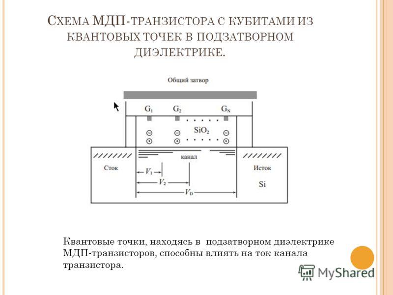 С ХЕМА МДП- ТРАНЗИСТОРА С КУБИТАМИ ИЗ КВАНТОВЫХ ТОЧЕК В ПОДЗАТВОРНОМ ДИЭЛЕКТРИКЕ. Квантовые точки, находясь в подзатворном диэлектрике МДП-транзисторов, способны влиять на ток канала транзистора.