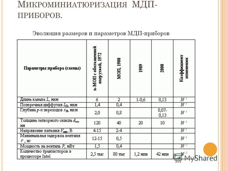 М ИКРОМИНИАТЮРИЗАЦИЯ МДП- ПРИБОРОВ. Эволюция размеров и параметров МДП-приборов