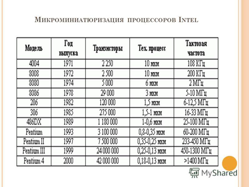 М ИКРОМИНИАТЮРИЗАЦИЯ ПРОЦЕССОРОВ I NTEL