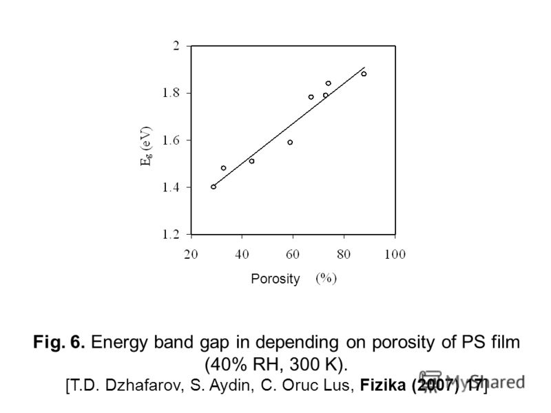 Fig. 6. Energy band gap in depending on porosity of PS film (40% RH, 300 K). [T.D. Dzhafarov, S. Aydin, C. Oruc Lus, Fizika (2007) 17] Porosity