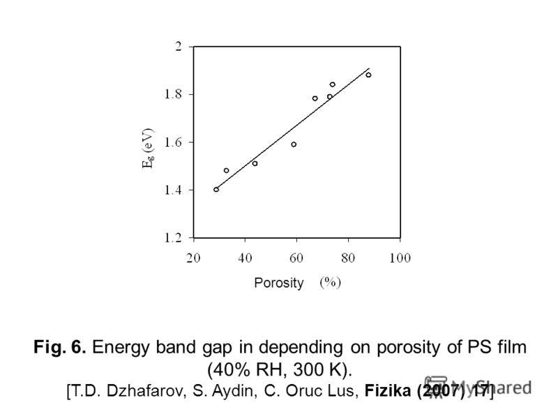 Fig. 6. Energy band gap in depending on porosity of PS film (40% RH, 300 K). [T.D. Dzhafarov, S. Aydin, C. Oruc Lus, Fizika (2007) 17] Porosity