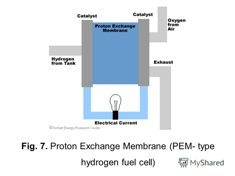 Fig. 7. Proton Exchange Membrane (PEM- type hydrogen fuel cell)