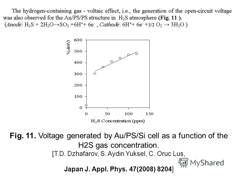 Fig. 11. Voltage generated by Au/PS/Si cell as a function of the H2S gas concentration. [T.D. Dzhafarov, S. Aydin Yuksel, C. Oruc Lus, Japan J. Appl. Phys. 47(2008) 8204]
