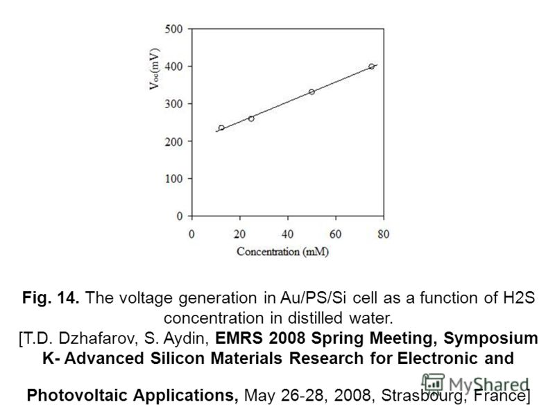 Fig. 14. The voltage generation in Au/PS/Si cell as a function of H2S concentration in distilled water. [T.D. Dzhafarov, S. Aydin, EMRS 2008 Spring Meeting, Symposium K- Advanced Silicon Materials Research for Electronic and Photovoltaic Applications