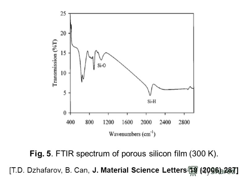 Fig. 5. FTIR spectrum of porous silicon film (300 K). [T.D. Dzhafarov, B. Can, J. Material Science Letters 19 (2006) 287]