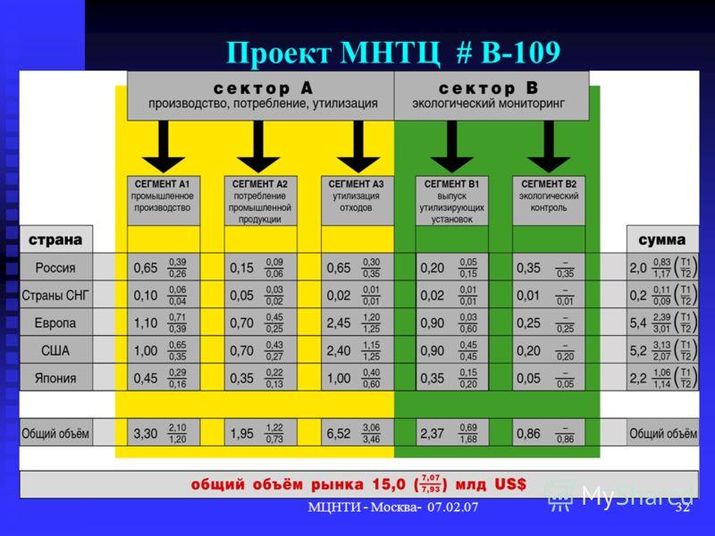 МЦНТИ - Москва- 07.02.0732 Проект МНТЦ # В-109