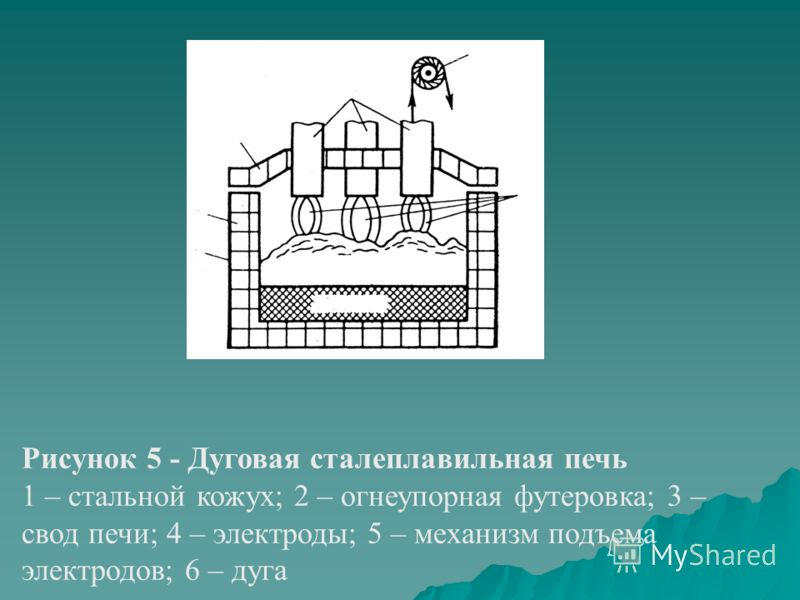 Рисунок 5 - Дуговая сталеплавильная печь 1 – стальной кожух; 2 – огнеупорная футеровка; 3 – свод печи; 4 – электроды; 5 – механизм подъема электродов; 6 – дуга