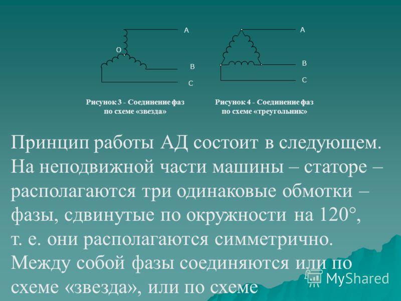Рисунок 3 - Соединение фаз по схеме «звезда» Рисунок 4 - Соединение фаз по схеме «треугольник» А В В А С С О Принцип работы АД состоит в следующем. На неподвижной части машины – статоре – располагаются три одинаковые обмотки – фазы, сдвинутые по окру
