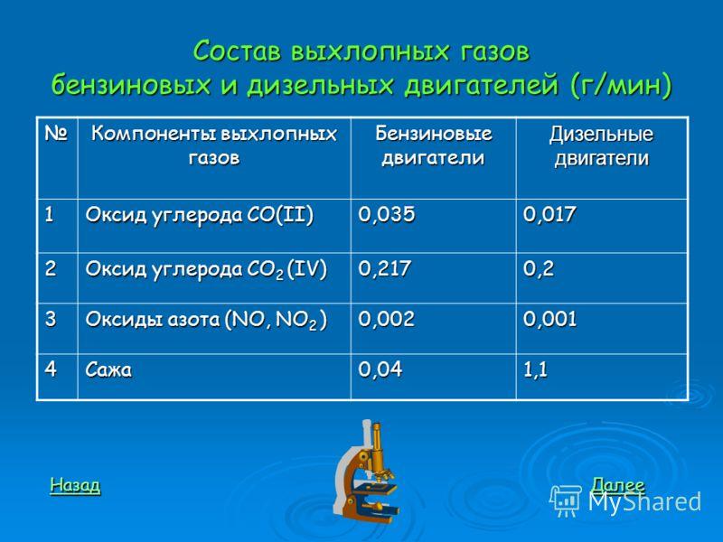 Состав выхлопных газов бензиновых и дизельных двигателей (г/мин) Компоненты выхлопных газов Бензиновые двигатели Дизельные двигатели 1 Оксид углерода СО(II) 0,0350,017 2 Оксид углерода СО 2 (IV) 0,2170,2 3 Оксиды азота (NO, NO 2 ) 0,0020,001 4Сажа0,0