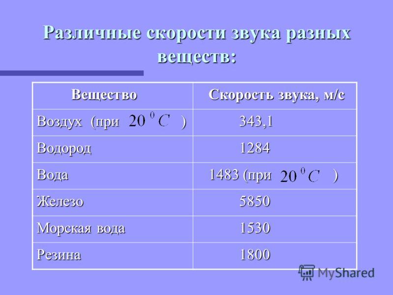 Различные скорости звука разных веществ: Вещество Вещество Скорость звука, м/с Скорость звука, м/с Воздух (при ) 343,1 343,1 Водород 1284 1284 Вода 1483 (при ) 1483 (при ) Железо 5850 5850 Морская вода 1530 1530 Резина 1800 1800
