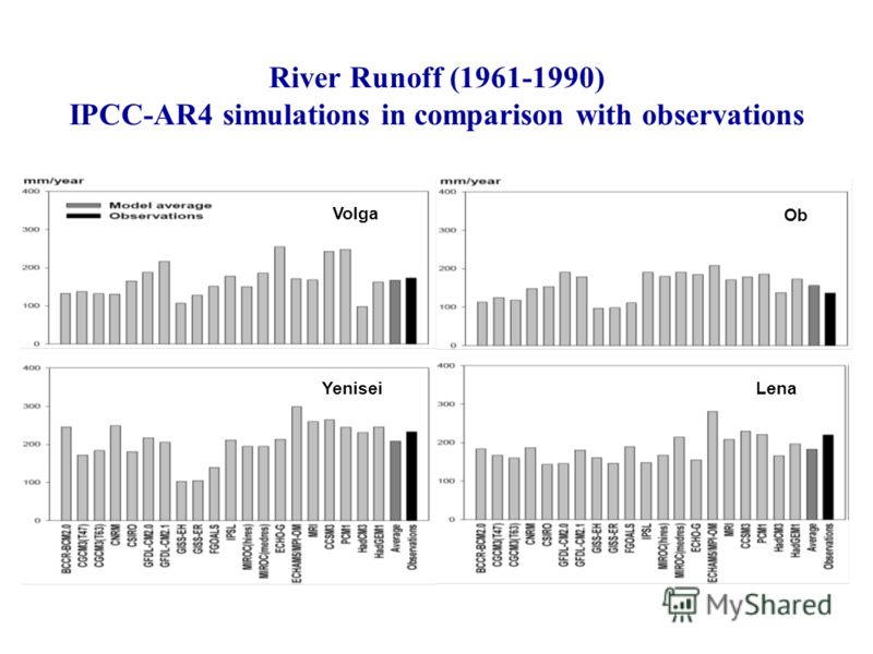 River Runoff (1961-1990) IPCC-AR4 simulations in comparison with observations Volga Ob YeniseiLena