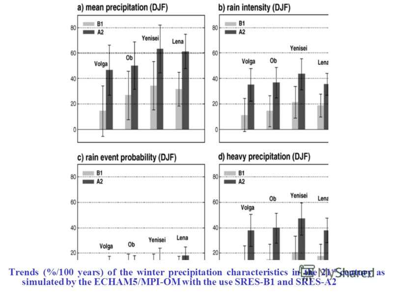 Trends (%/100 years) of the winter precipitation characteristics in the 21 st century as simulated by the ECHAM5/MPI-OM with the use SRES-B1 and SRES-A2