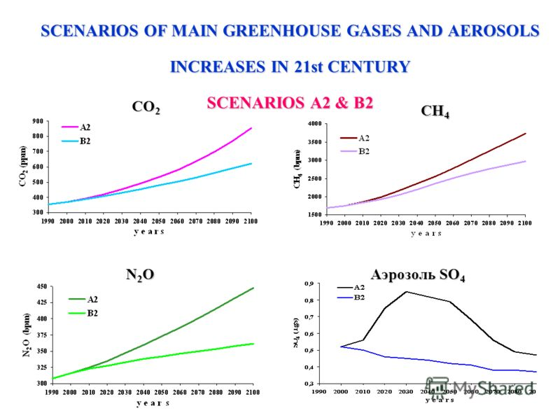SCENARIOS OF MAIN GREENHOUSE GASES AND AEROSOLS INCREASES IN 21st CENTURY SCENARIOS А2 & В2 N2O N2O N2O N2O CH 4 CO 2 Аэрозоль SO 4