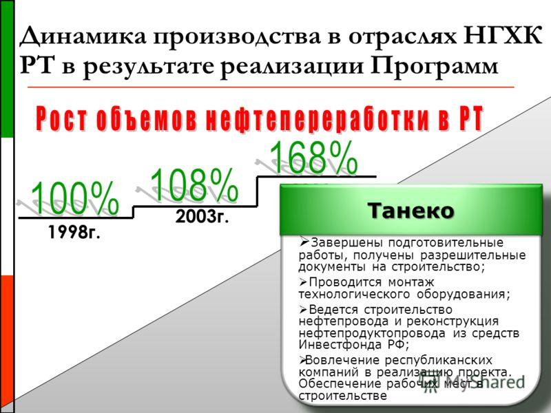 1998г. 2003г. 2008г. Динамика производства в отраслях НГХК РТ в результате реализации Программ
