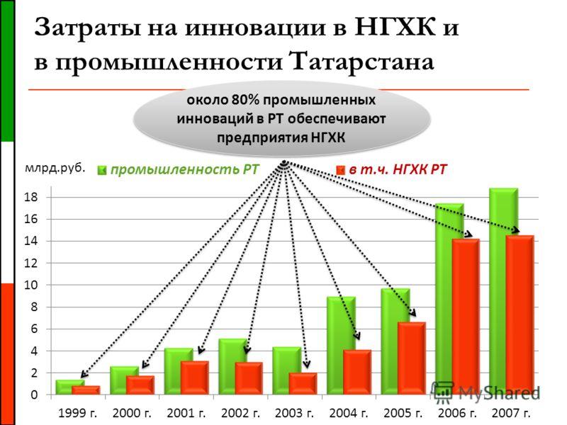 Затраты на инновации в НГХК и в промышленности Татарстана около 80% промышленных инноваций в РТ обеспечивают предприятия НГХК