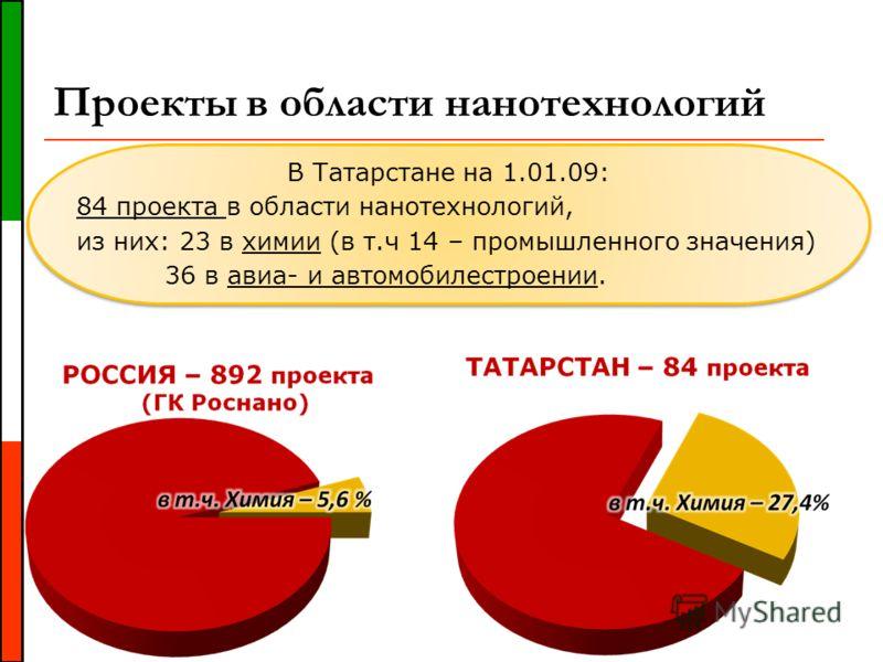 Проекты в области нанотехнологий В Татарстане на 1.01.09: 84 проекта в области нанотехнологий, из них: 23 в химии (в т.ч 14 – промышленного значения) 36 в авиа- и автомобилестроении. В Татарстане на 1.01.09: 84 проекта в области нанотехнологий, из ни
