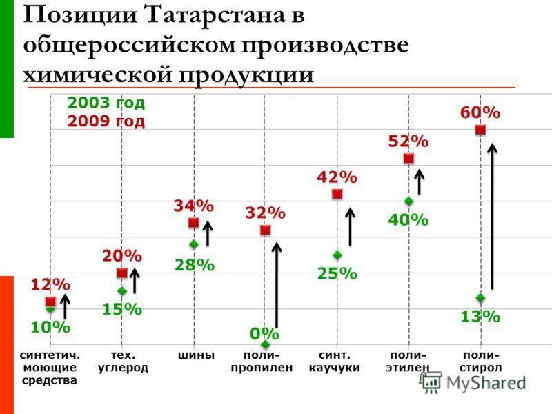 Позиции Татарстана в общероссийском производстве химической продукции синтетич. моющие средства тех. углерод поли- пропилен поли- стирол синт. каучуки шиныполи- этилен 2003 год 2009 год