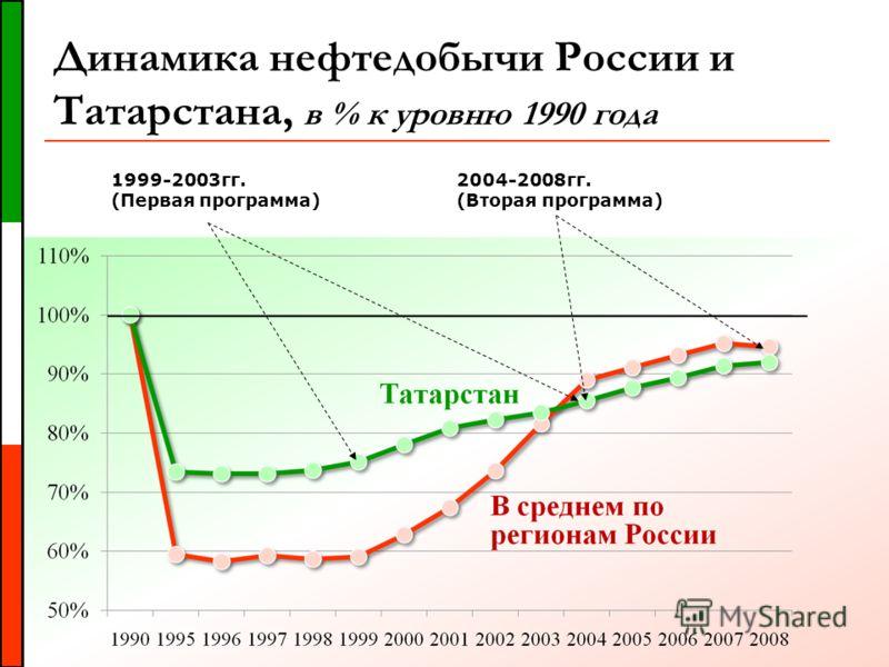 Динамика нефтедобычи России и Татарстана, в % к уровню 1990 года 1999-2003гг. (Первая программа) 2004-2008гг. (Вторая программа)