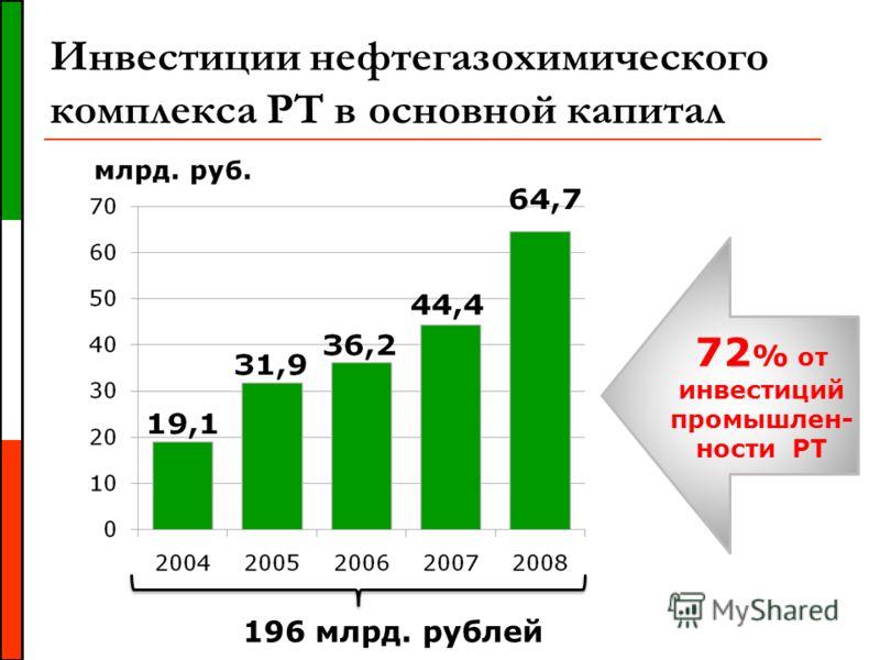 Инвестиции нефтегазохимического комплекса РТ в основной капитал 196 млрд. рублей 72 % от инвестиций промышлен- ности РТ