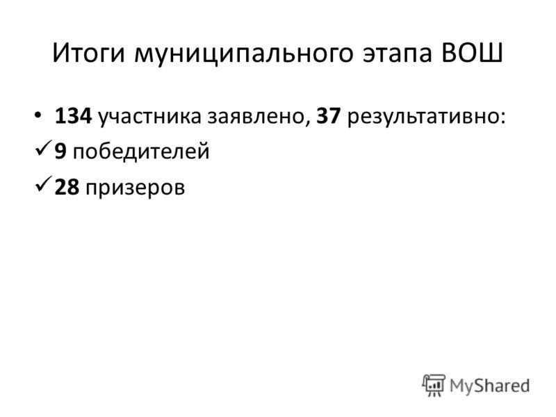 Итоги муниципального этапа ВОШ 134 участника заявлено, 37 результативно: 9 победителей 28 призеров