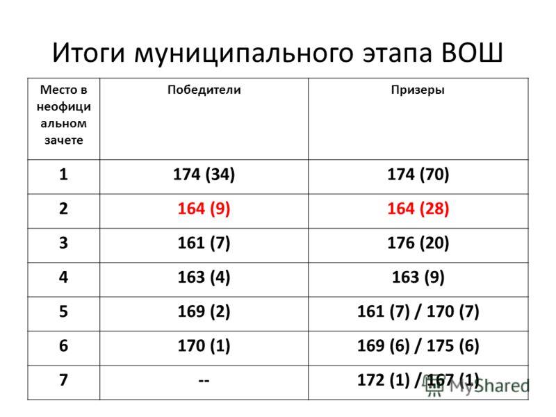 Итоги муниципального этапа ВОШ Место в неофици альном зачете ПобедителиПризеры 1174 (34)174 (70) 2164 (9)164 (28) 3161 (7)176 (20) 4163 (4)163 (9) 5169 (2)161 (7) / 170 (7) 6170 (1)169 (6) / 175 (6) 7--172 (1) / 167 (1)